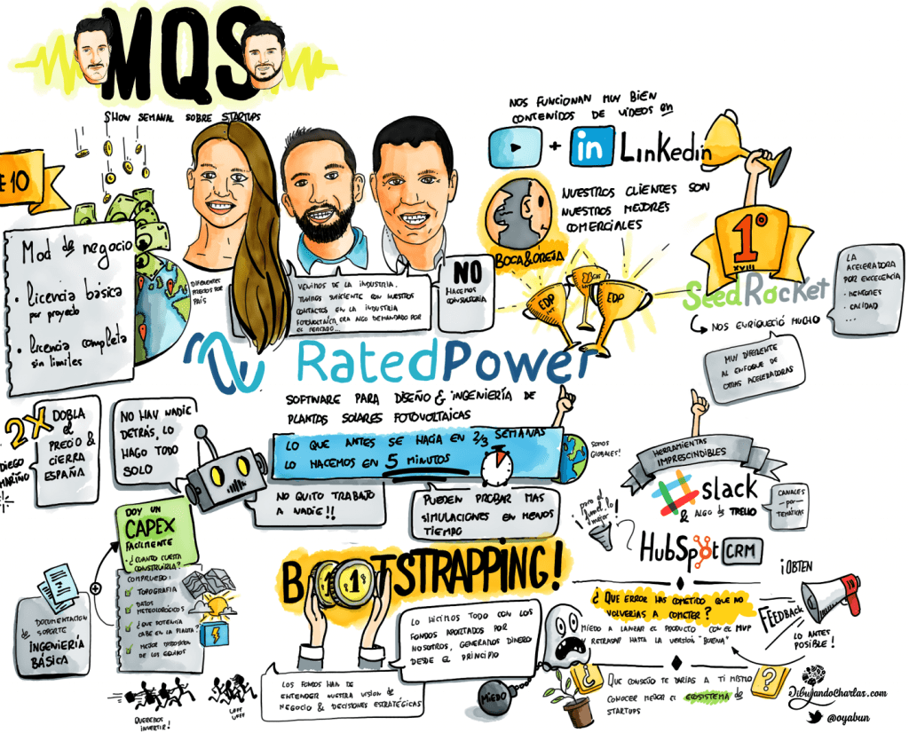 MasQueStartups - Rated Power